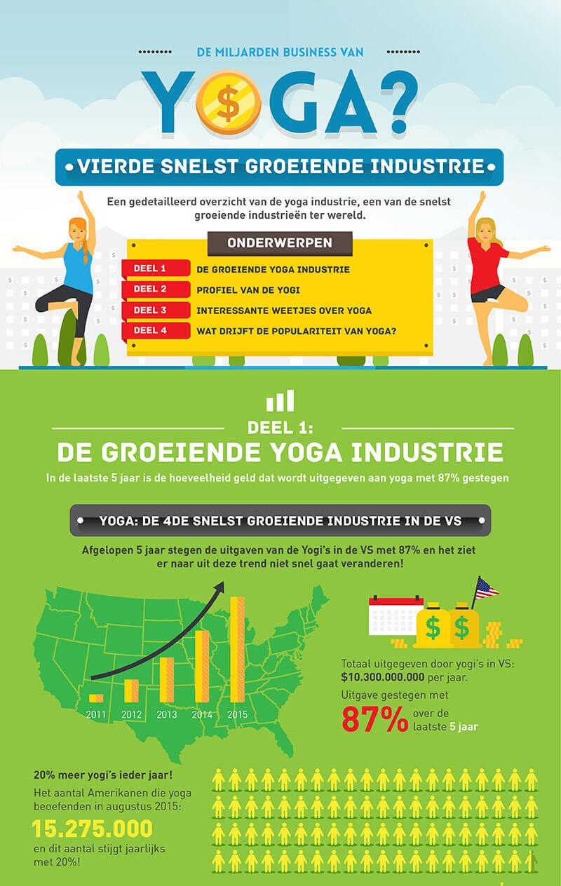 yoga infographic summary